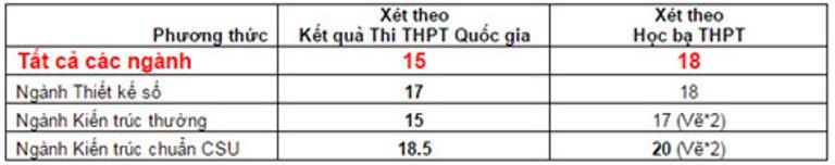 ĐH Duy Tân thông báo điểm trúng tuyển NVBS đợt 1, điểm xét tuyển NVBS đợt 2 9e9a8fbc-d0fc-4ee7-abeb-43af00ed848e